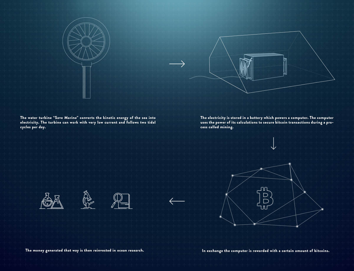 Stream-powered System Mines Bitcoins for Ocean Research - How it works